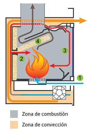 Carbel chimeneas y estufas de le a sistema de eficiencia for Construccion de chimeneas de lena